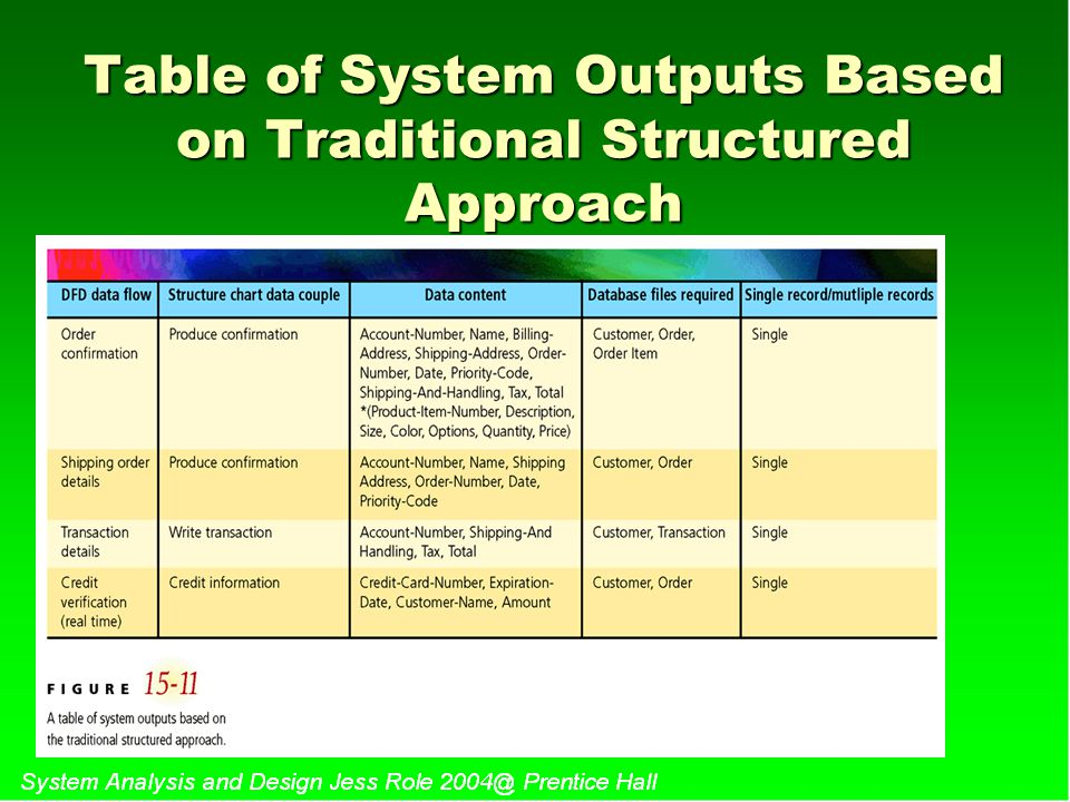 Table of System Outputs Based on Traditional Structured Approach