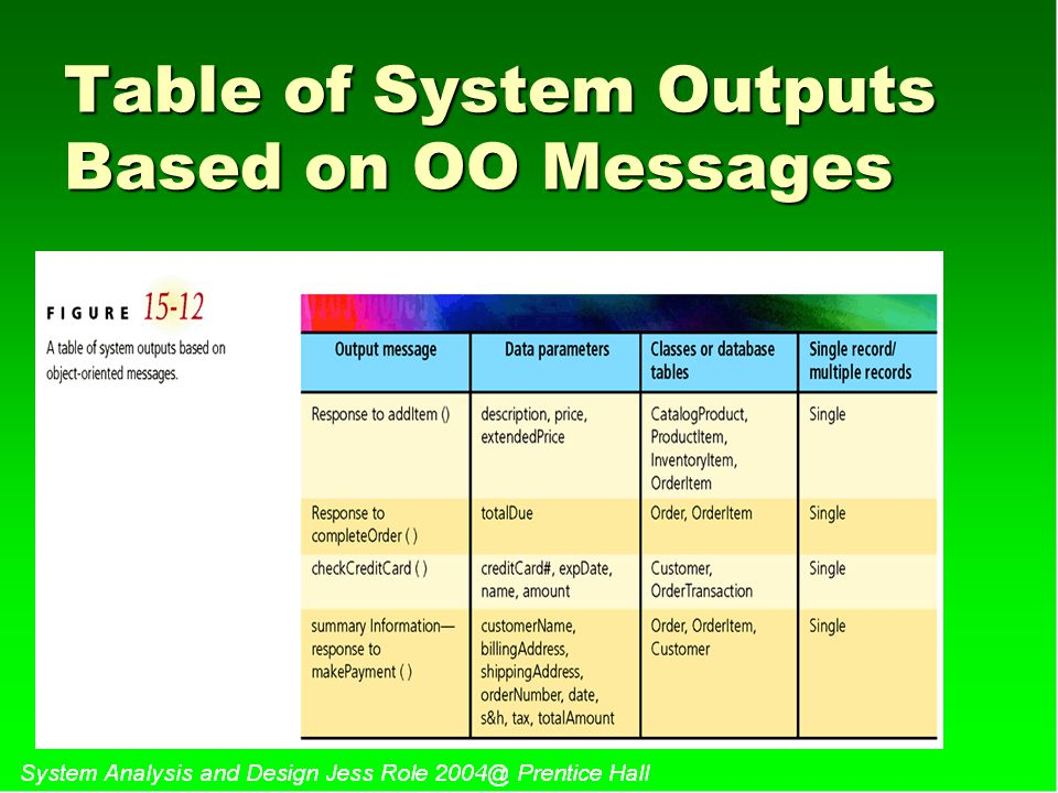 Table of System Outputs Based on OO Messages