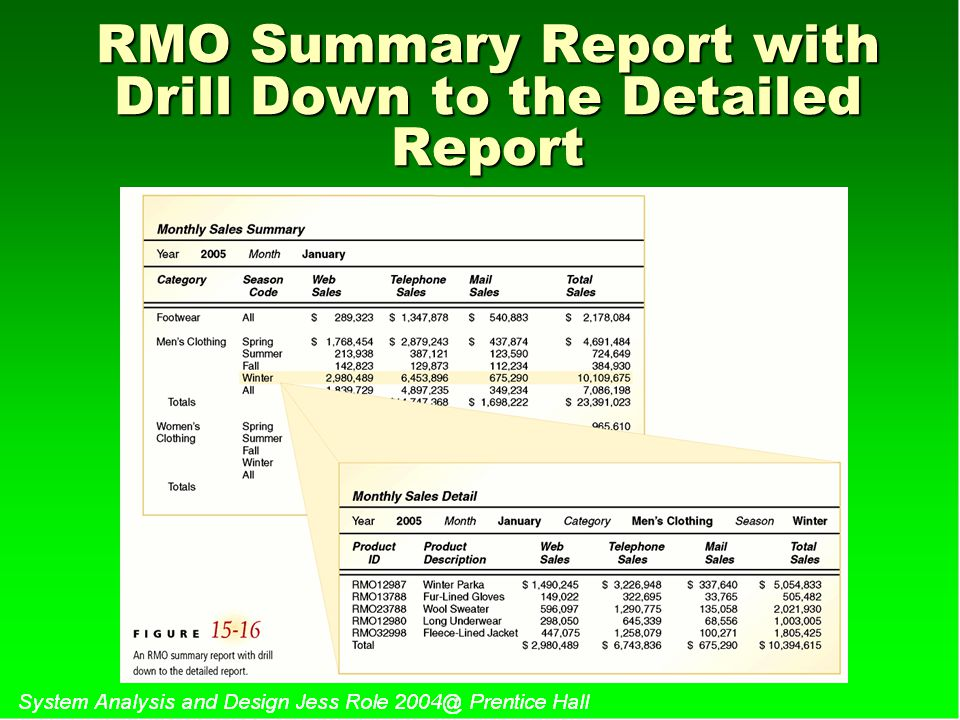 RMO Summary Report with Drill Down to the Detailed Report