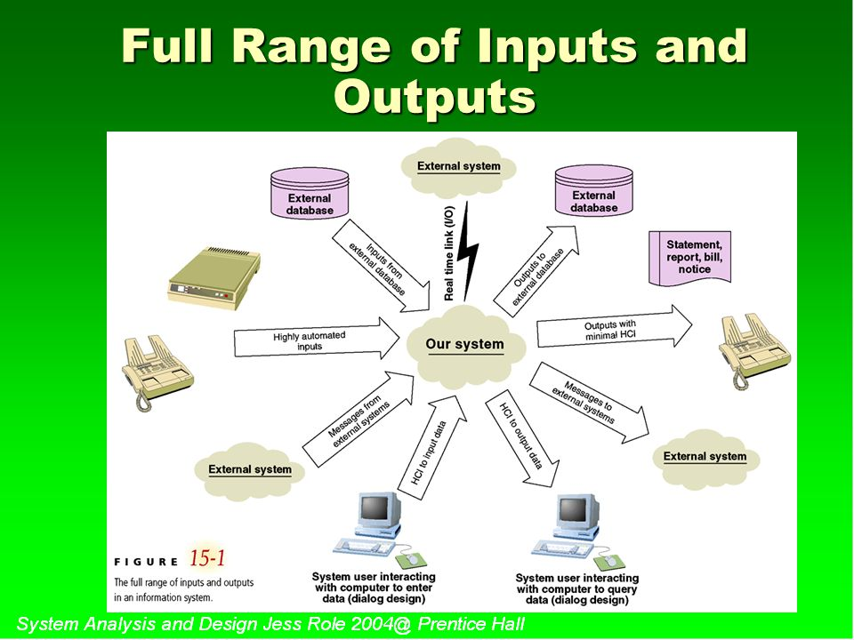 Full Range of Inputs and Outputs