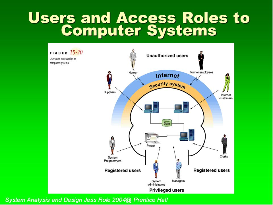Users and Access Roles to Computer Systems