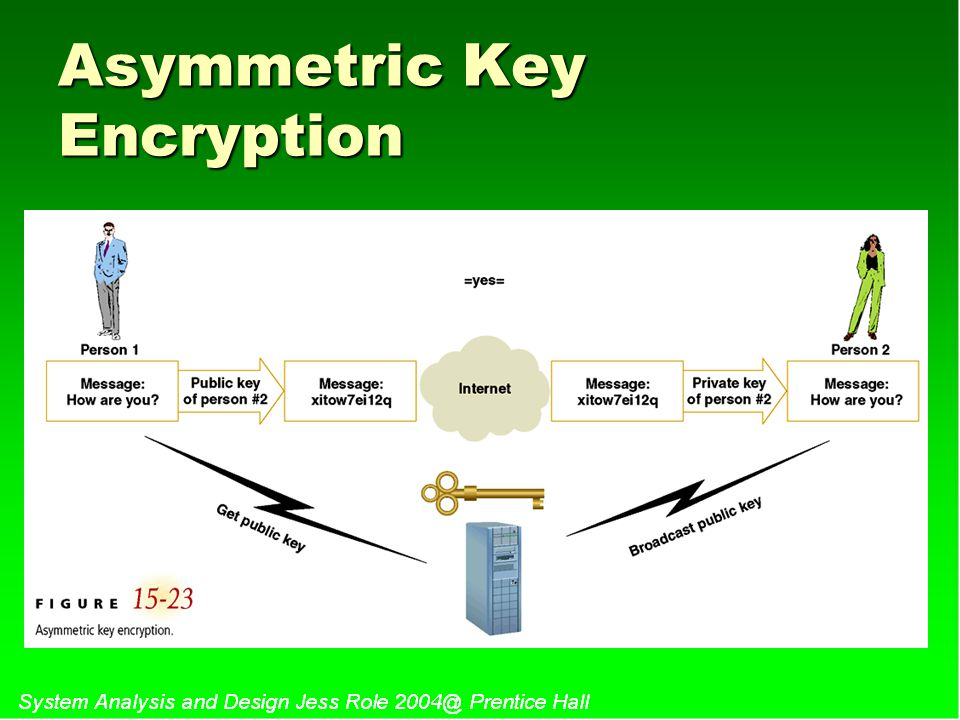 Asymmetric Key Encryption