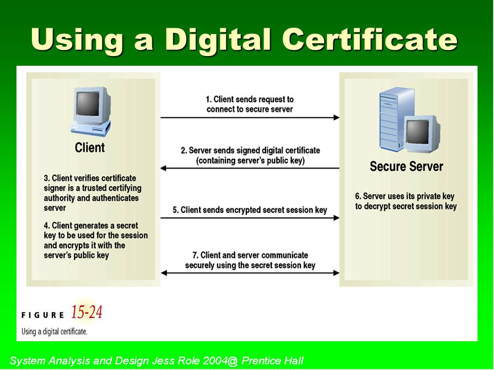 Using a Digital Certificate