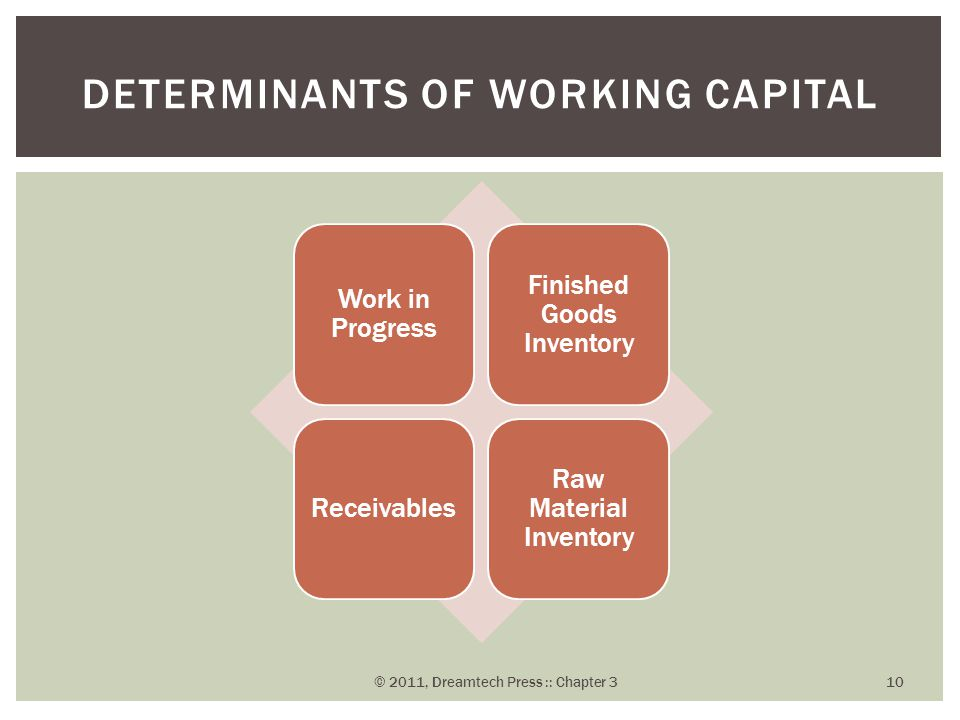 determinants of working capital