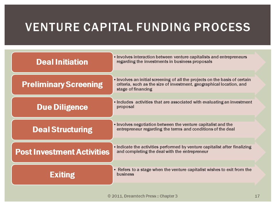 Venture Capital Funding Process