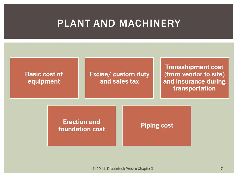 Plant and Machinery Basic cost of equipment