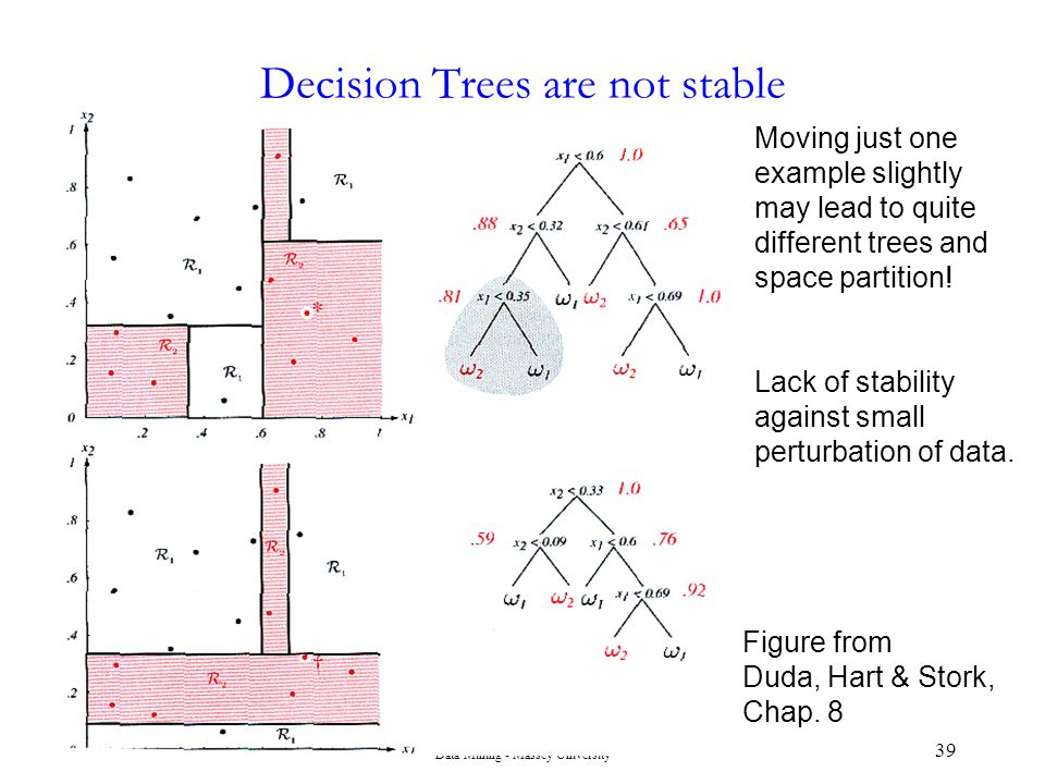 Decision Trees are not stable
