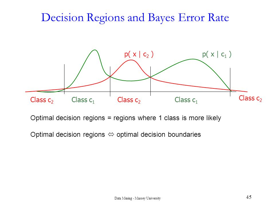 Decision Regions and Bayes Error Rate