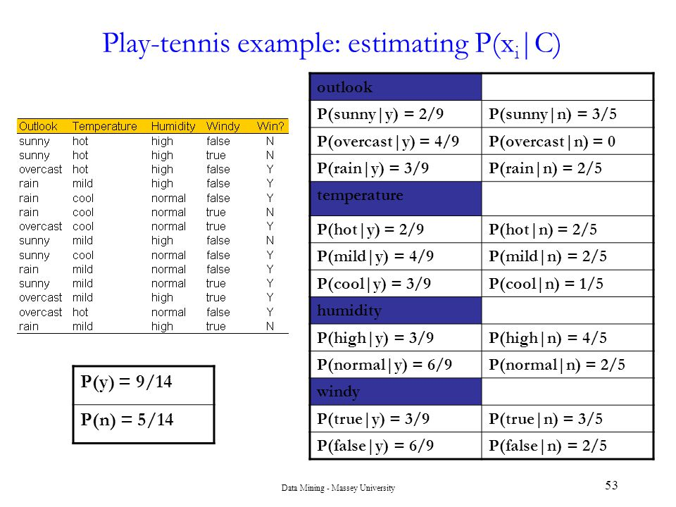 Play-tennis example: estimating P(xi|C)