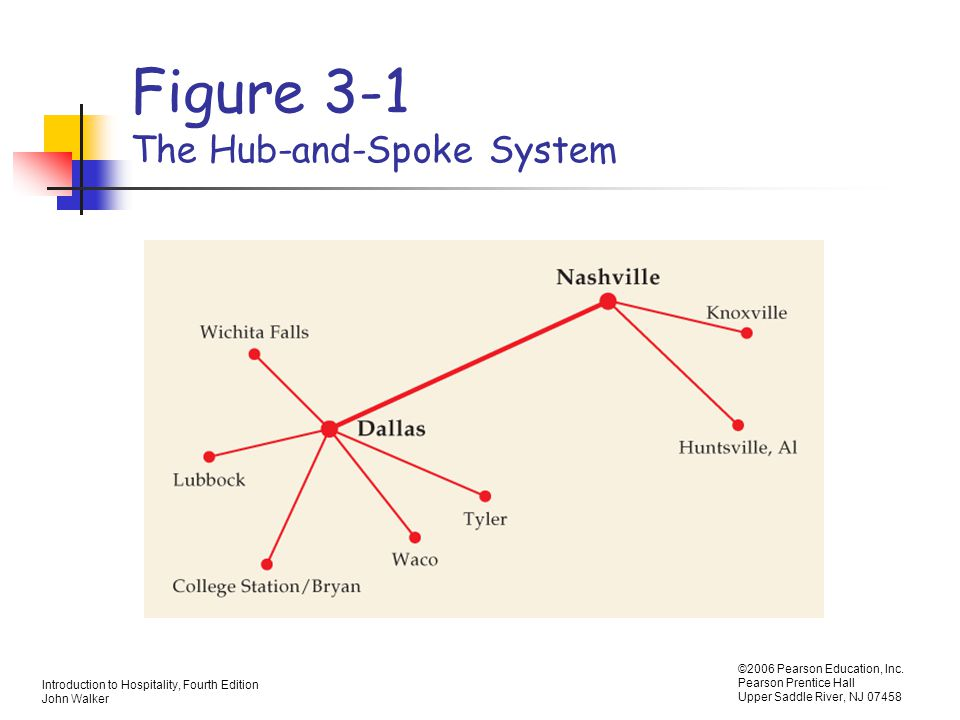 Figure 3-1 The Hub-and-Spoke System