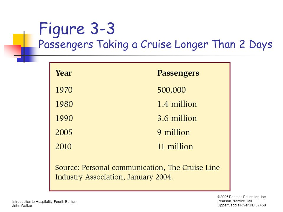 Figure 3-3 Passengers Taking a Cruise Longer Than 2 Days