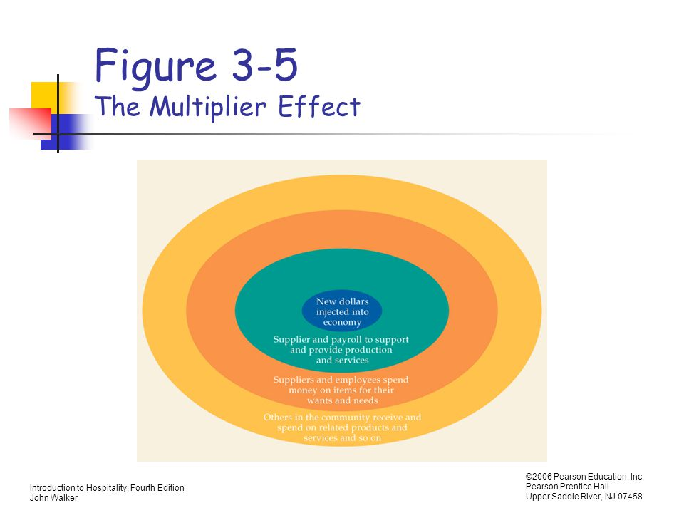 Figure 3-5 The Multiplier Effect
