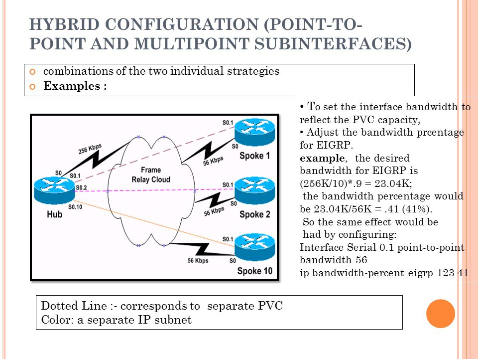 HYBRID CONFIGURATION (POINT-TO-POINT AND MULTIPOINT SUBINTERFACES)