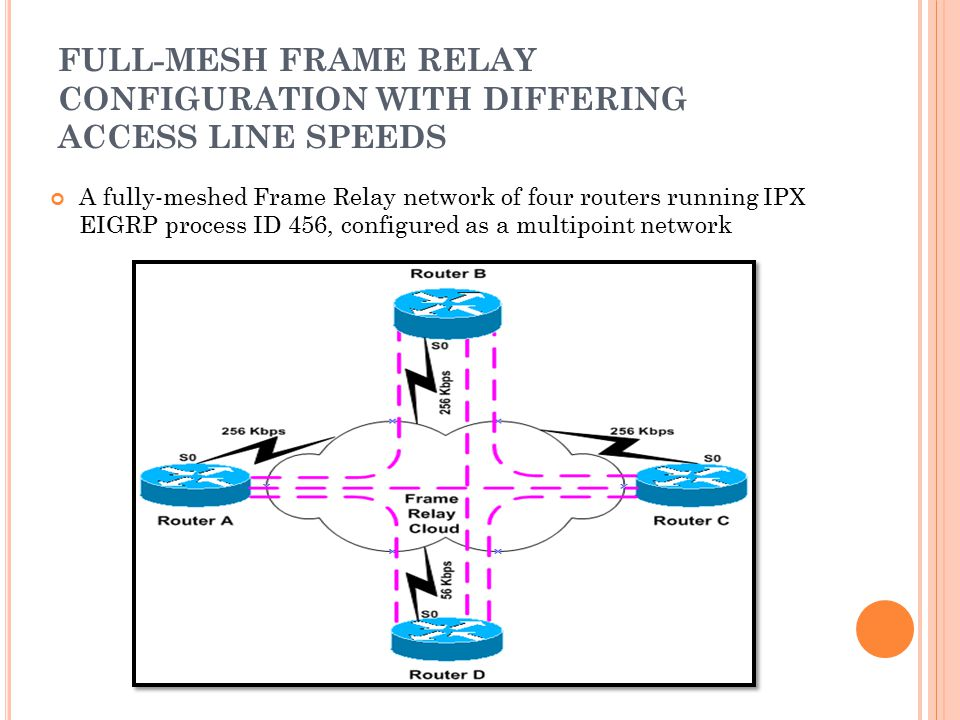 FULL-MESH FRAME RELAY CONFIGURATION WITH DIFFERING ACCESS LINE SPEEDS