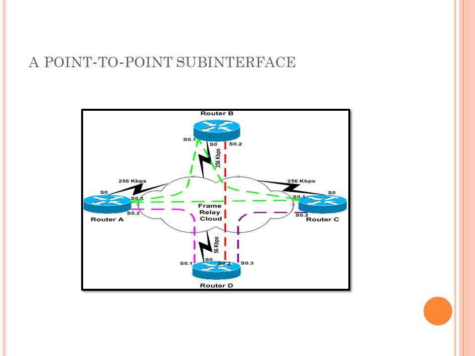 a point-to-point subinterface