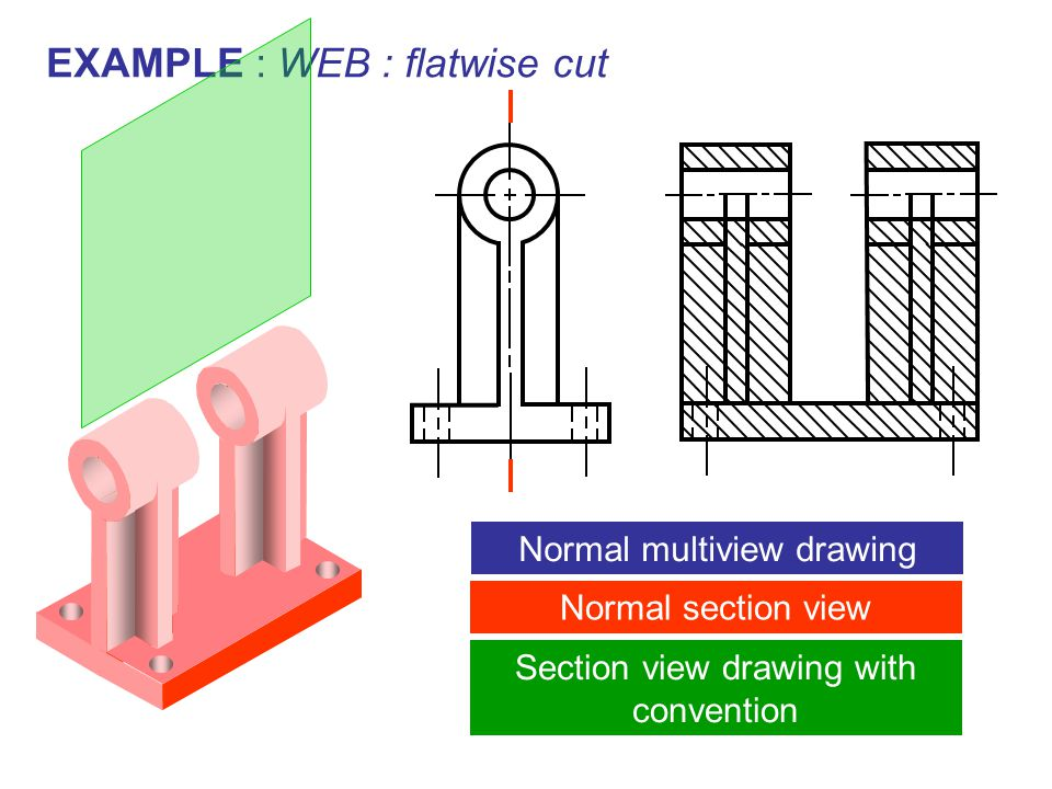 EXAMPLE : WEB : flatwise cut