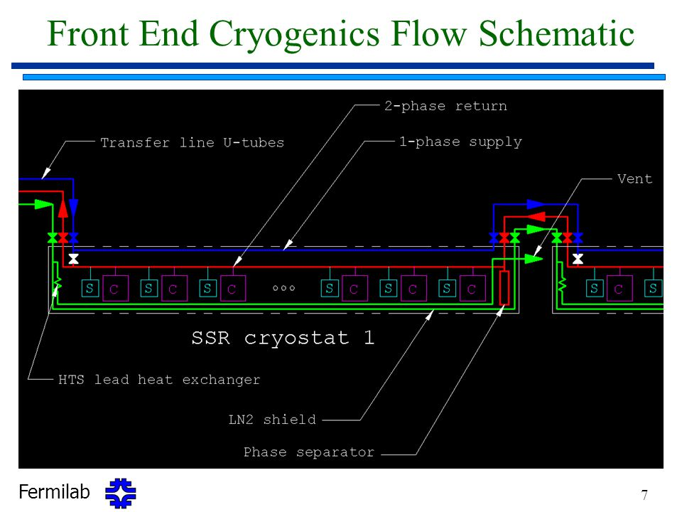 Front End Cryogenics Flow Schematic