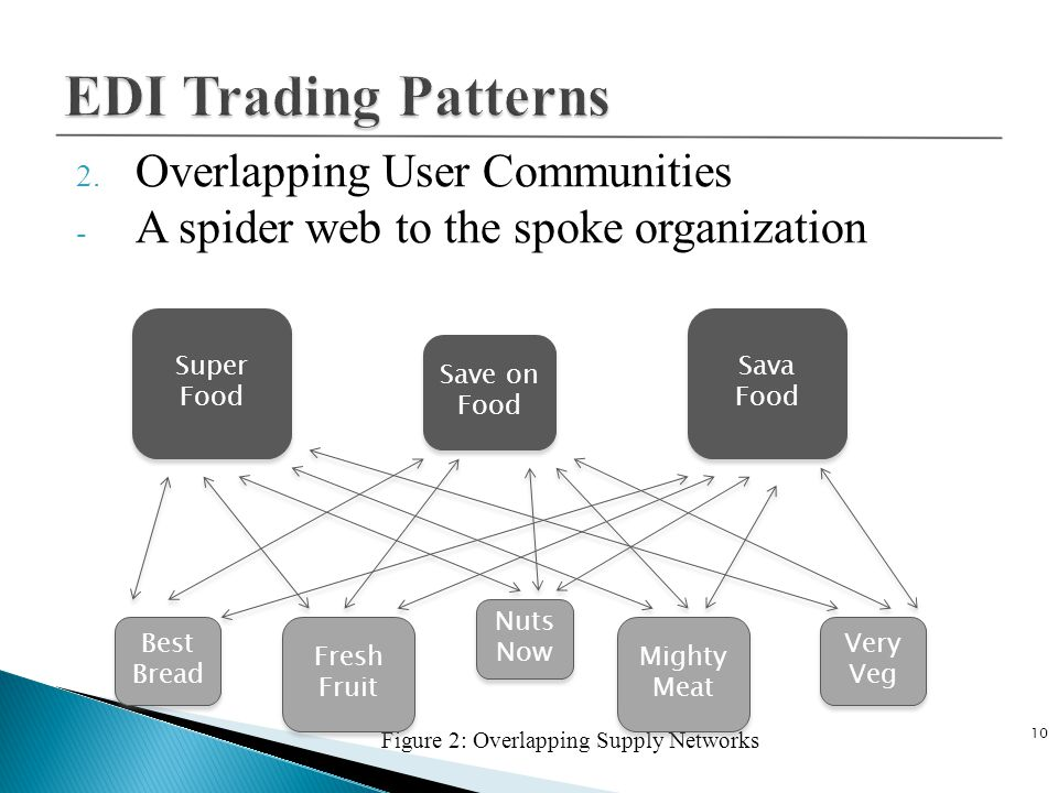 EDI Trading Patterns Overlapping User Communities