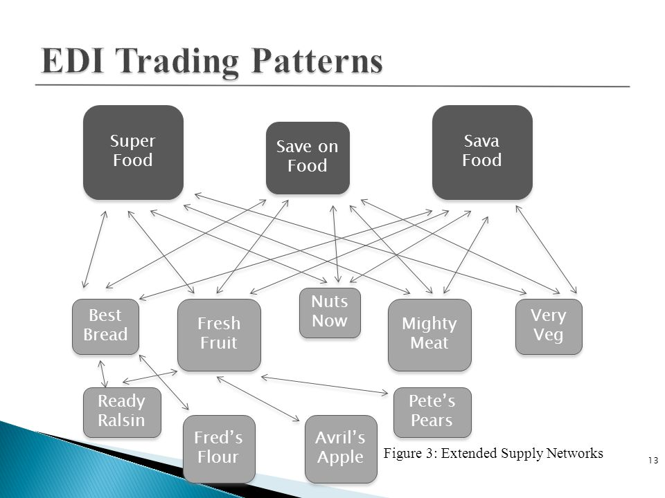 EDI Trading Patterns Super Food Sava Food Save on Food Nuts Now