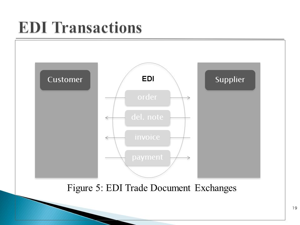 Figure 5: EDI Trade Document Exchanges