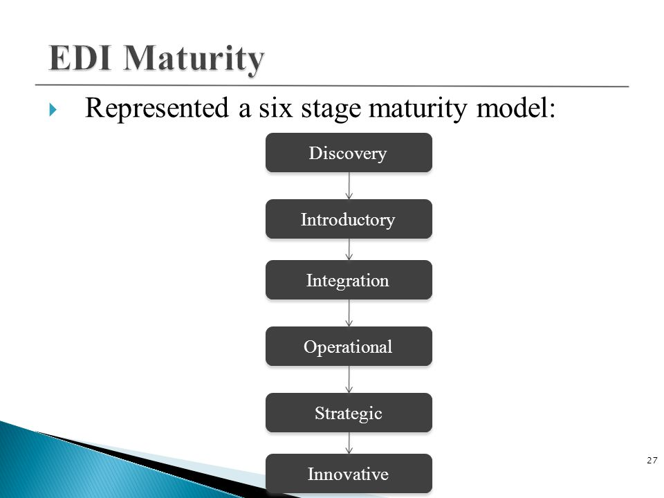 EDI Maturity Represented a six stage maturity model: Discovery