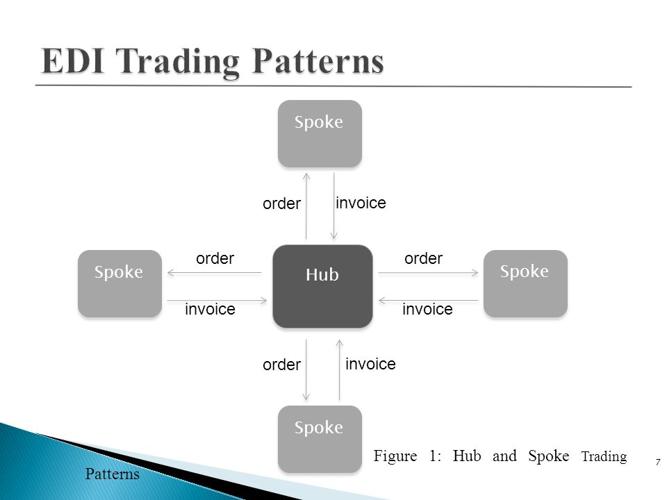 EDI Trading Patterns Spoke order invoice order Hub order Spoke Spoke
