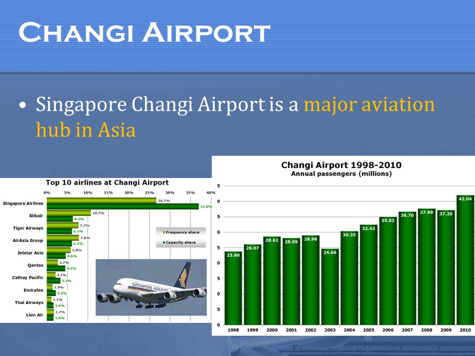 Changi Airport Singapore Changi Airport is a major aviation hub in Asia.