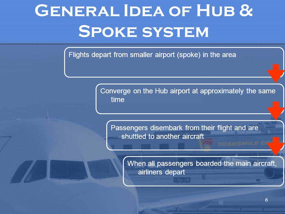 General Idea of Hub & Spoke system