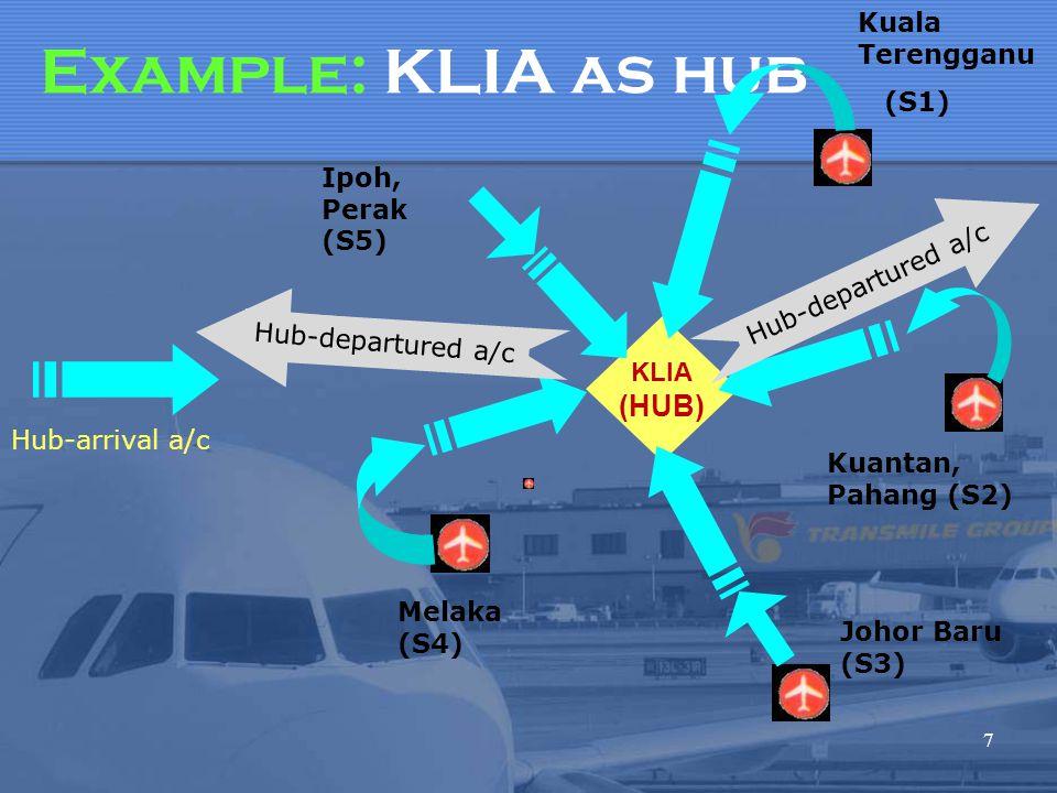 Example: KLIA as hub (HUB) Kuala Terengganu (S1) Ipoh, Perak (S5)
