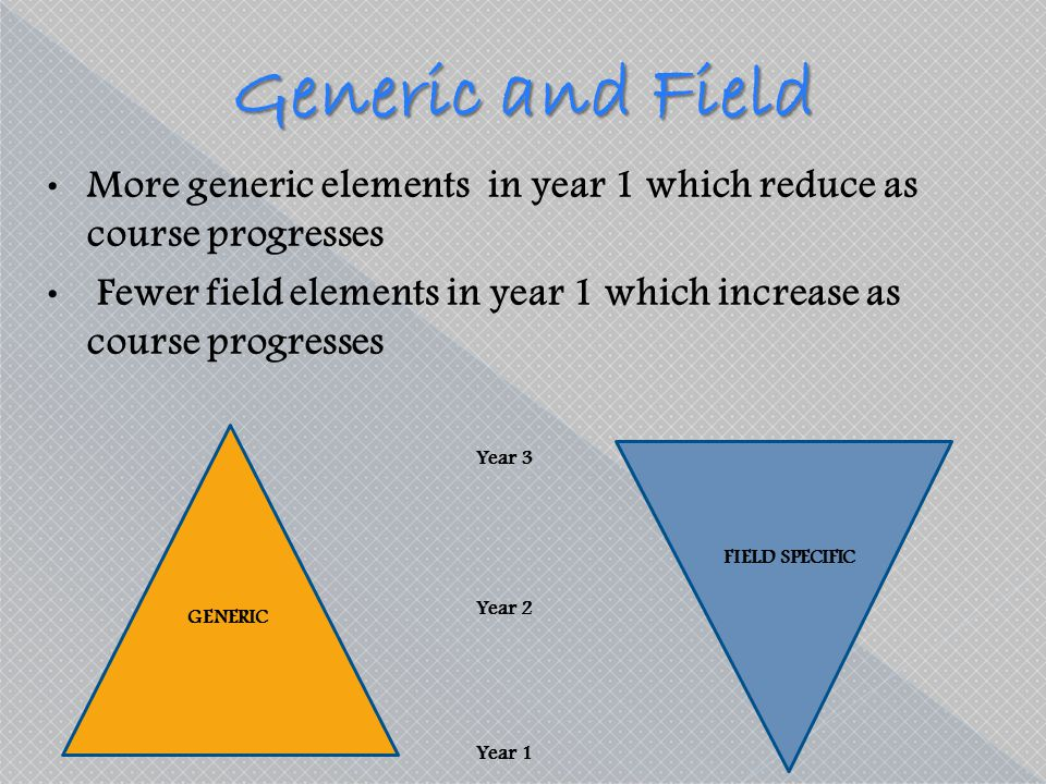 Generic and Field More generic elements in year 1 which reduce as course progresses.