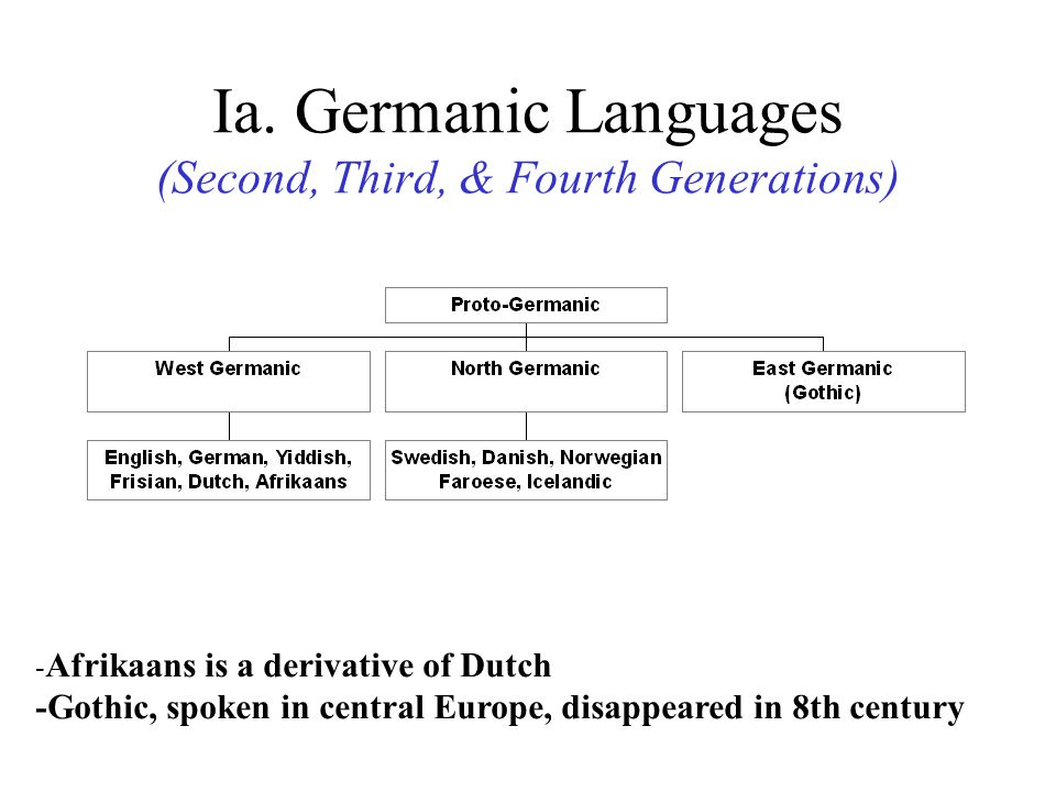 Ia. Germanic Languages (Second, Third, & Fourth Generations)