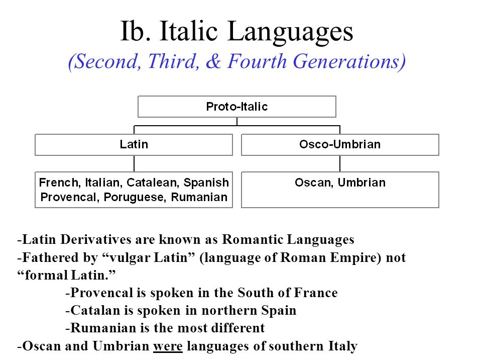 Ib. Italic Languages (Second, Third, & Fourth Generations)