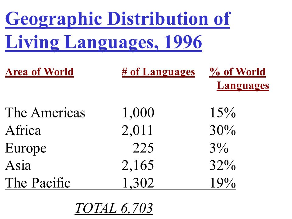 Geographic Distribution of Living Languages, 1996
