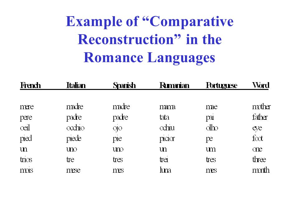 Example of Comparative Reconstruction in the Romance Languages