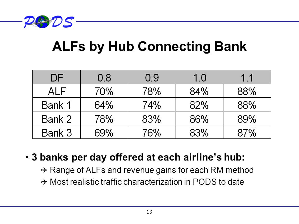 ALFs by Hub Connecting Bank
