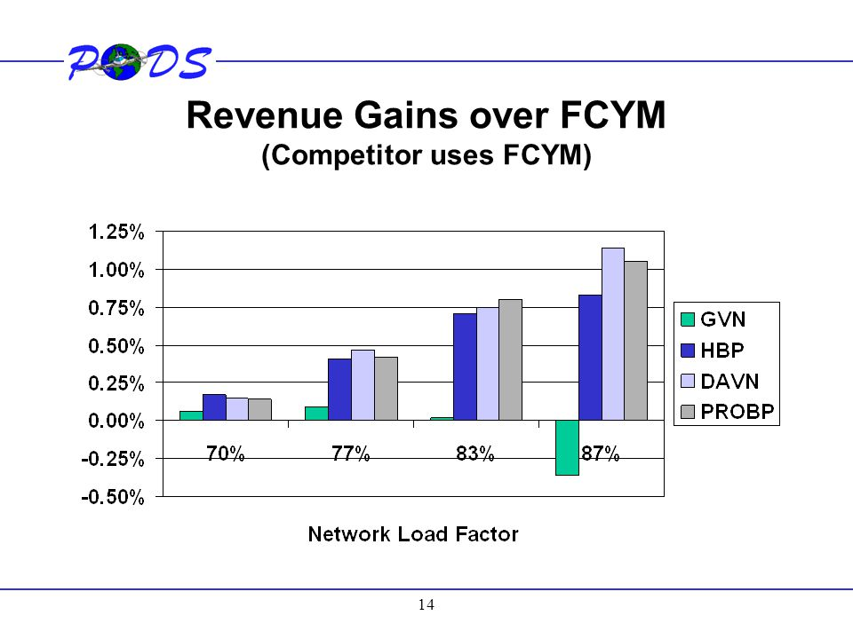 Revenue Gains over FCYM (Competitor uses FCYM)