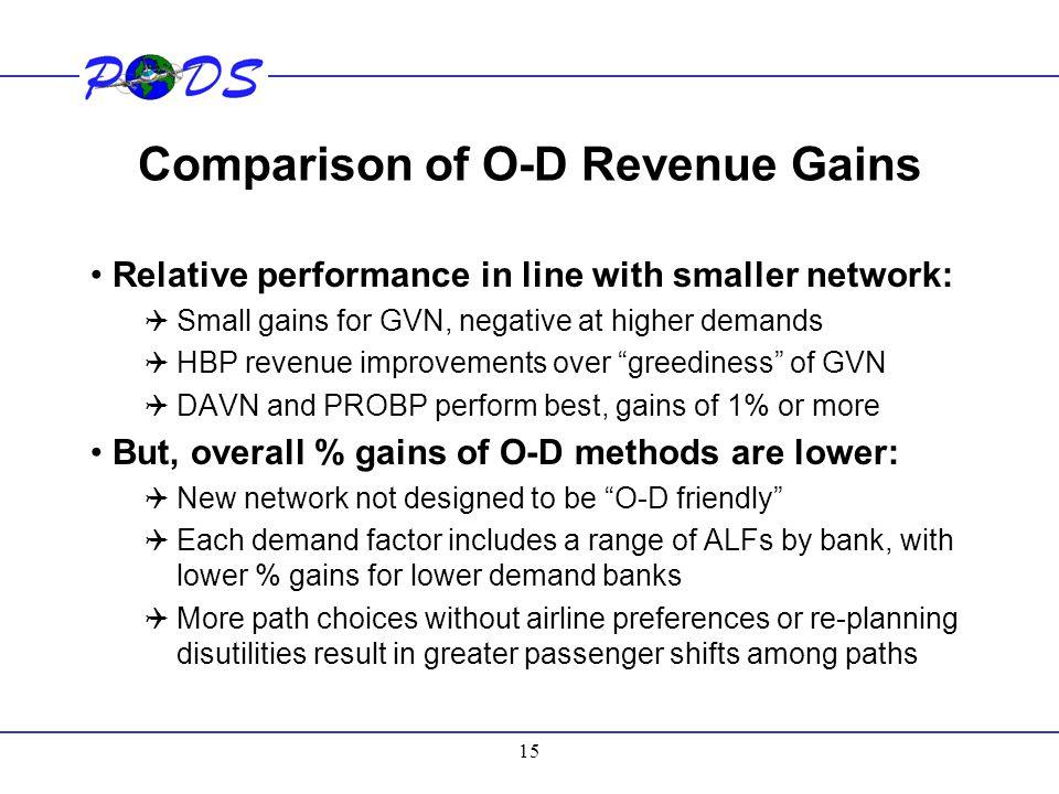 Comparison of O-D Revenue Gains