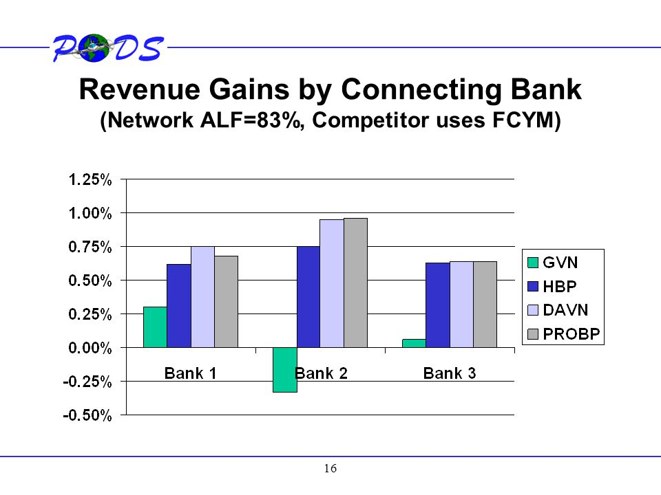 Revenue Gains by Connecting Bank (Network ALF=83%, Competitor uses FCYM)
