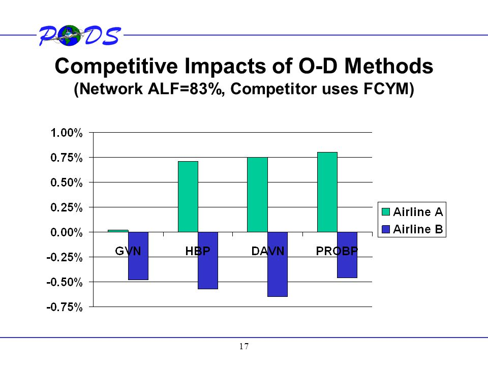 Competitive Impacts of O-D Methods (Network ALF=83%, Competitor uses FCYM)