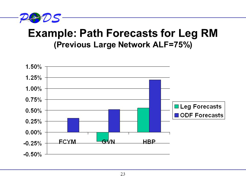 Example: Path Forecasts for Leg RM (Previous Large Network ALF=75%)