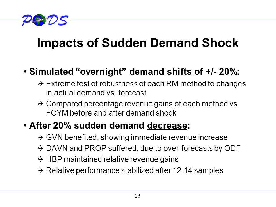 Impacts of Sudden Demand Shock