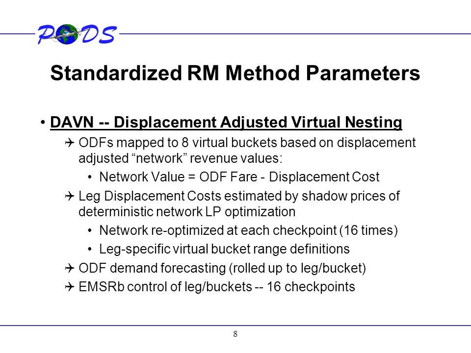 Standardized RM Method Parameters