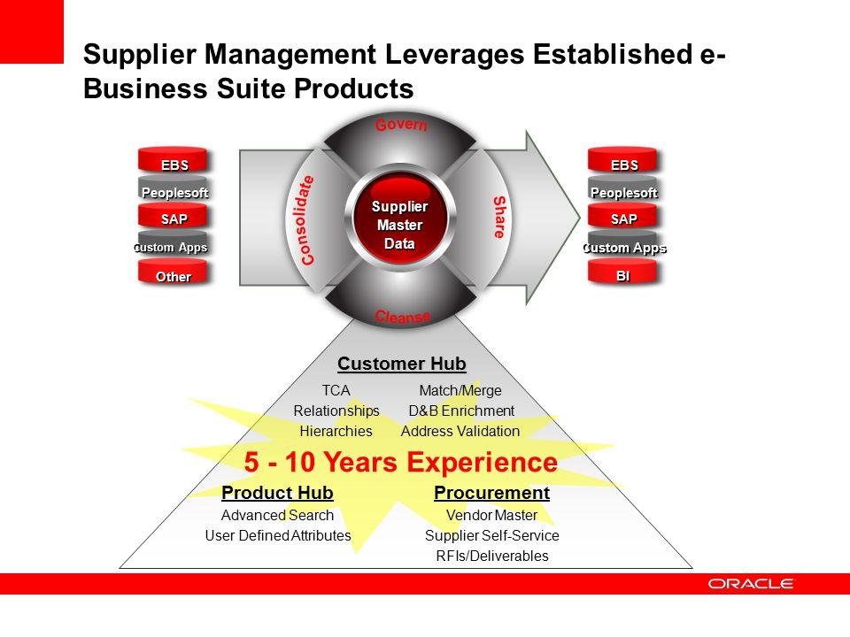 Supplier Management Leverages Established e-Business Suite Products