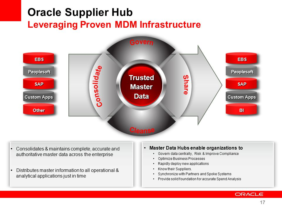 Oracle Supplier Hub Leveraging Proven MDM Infrastructure