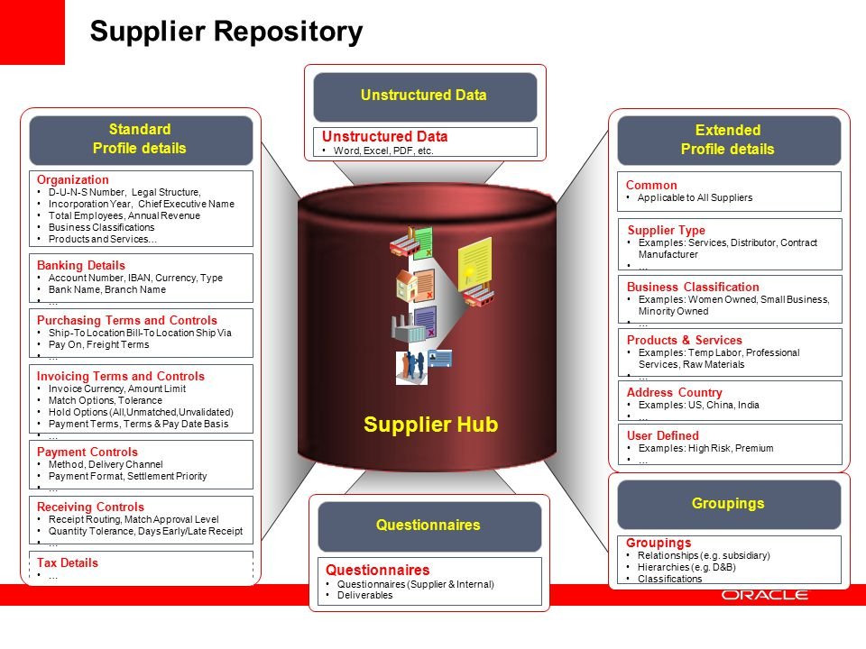 Supplier Repository Supplier Hub Unstructured Data Standard