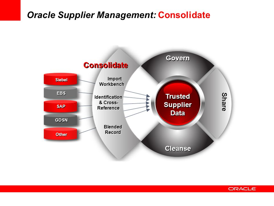 Oracle Supplier Management: Consolidate
