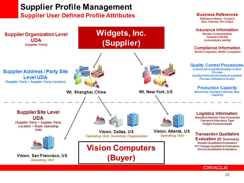 Widgets, Inc. (Supplier) Vision Computers (Buyer)