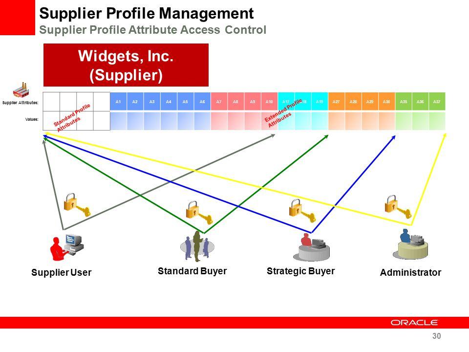 Widgets, Inc. (Supplier)