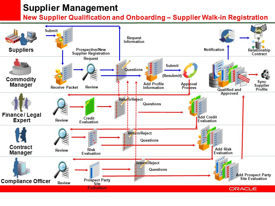 Supplier Management New Supplier Qualification and Onboarding – Supplier Walk-in Registration