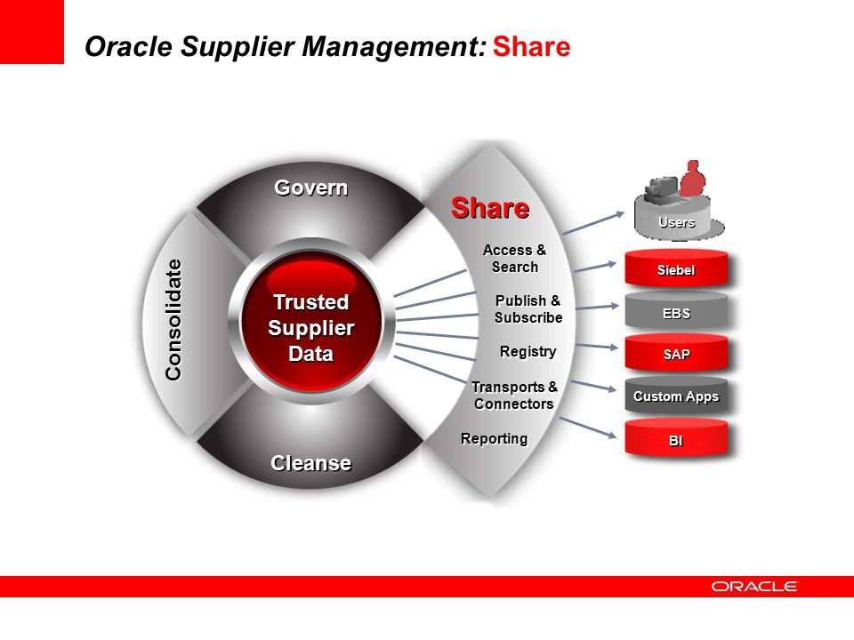 Oracle Supplier Management: Share